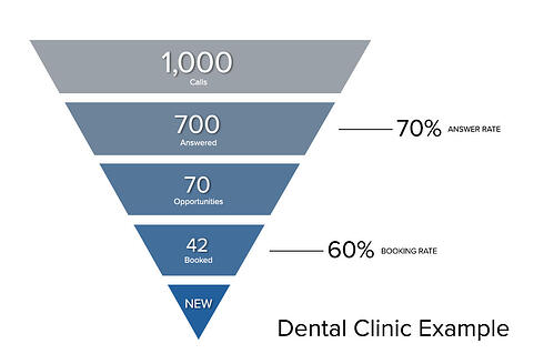 Call Tracking Metrics for Dental Offices