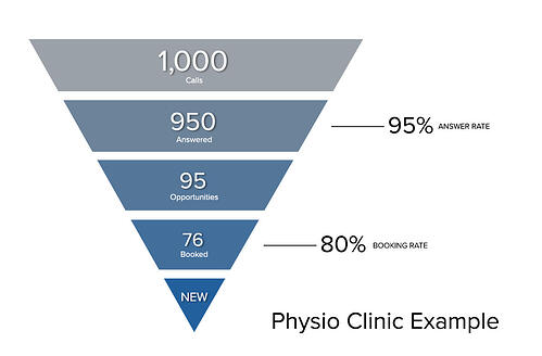 call tracking metrics for physical therapy clinics